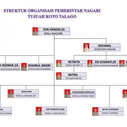 Album : Struktur Pemerintahan Nagari